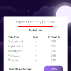 Highest-Demand-Central