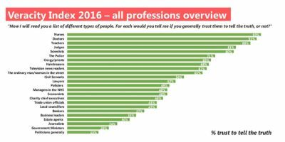 Estate Agents Still Fourth Least Trusted Profession